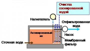 Mitsubishi Electric разработала компактный энергосберегающий мембранный биореактор